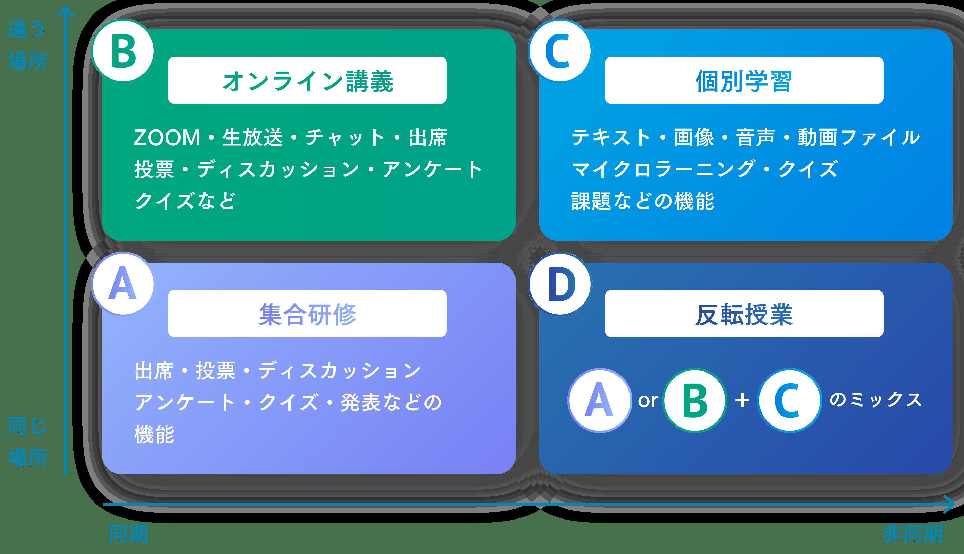A:「集合研修」出席・投票・ディスカッション・アンケート・クイズ・発表などの機能 B:「オンライン講義」ZOOM・生放送・チャット・出席・投票・ディスカッション・アンケート・クイズなど C:「個別学習」テキスト・画像・音声・動画ファイル・マイクロラーニング・クイズ・課題などの機能 D:「反転授業」AあるいはBとCのミックス
