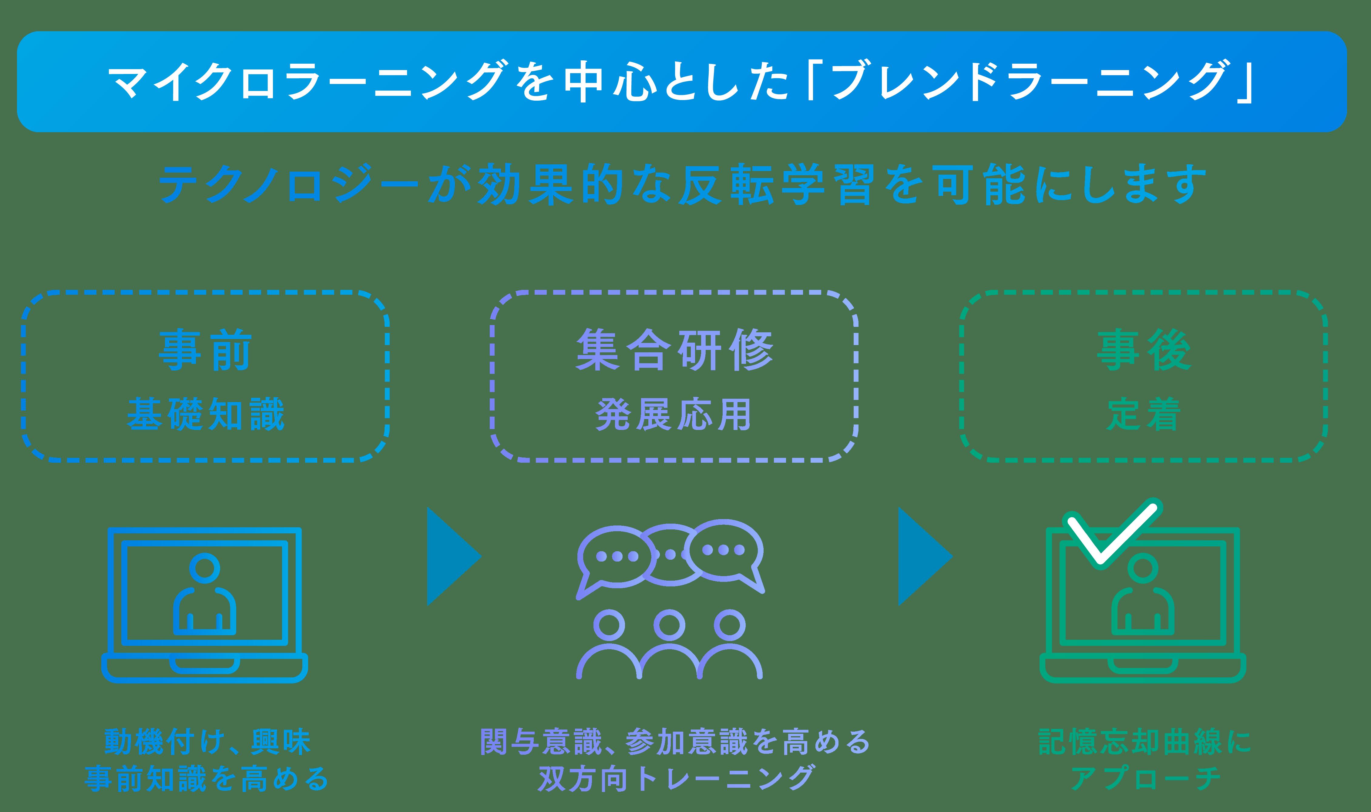 マイクロラーニングを中心とした「ブレンドラーニング」  テクノロジーが効果的な反転学習を可能にします 1.事前「基礎知識」動機付け、興味や事前知識を高める 2.集合研修「発展応用」関与意識、参加意識を高める双方向トレーニング 3.事後「定着」記憶忘却曲線にアプローチ
